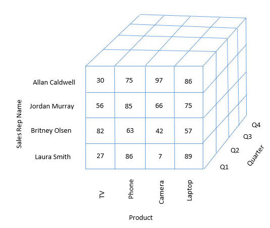 Dimensional cube